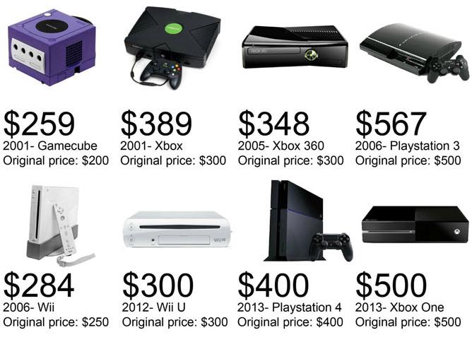 Videospielkonsolen der letzten 36 Jahre
