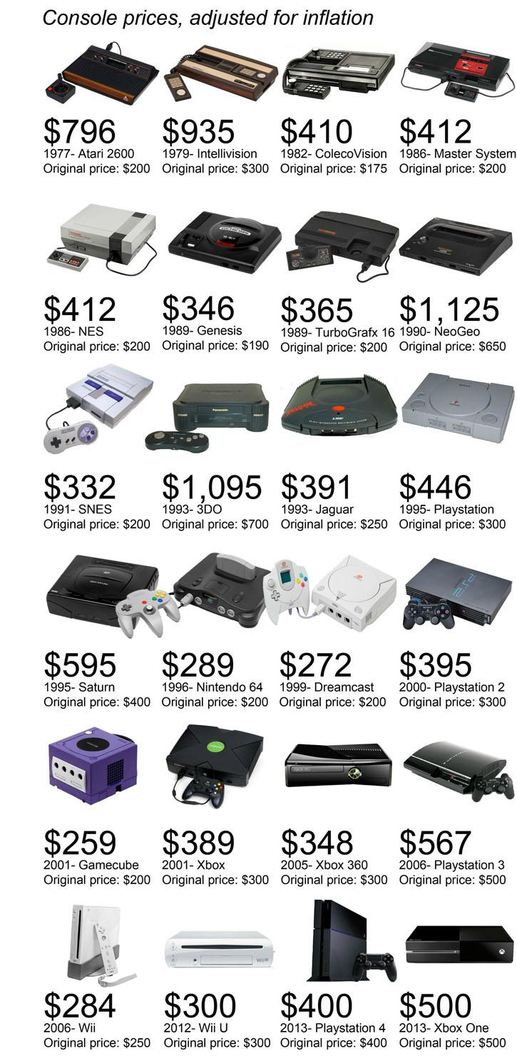 Preise von Videospielkonsolen der letzten 36 Jahre bis heute